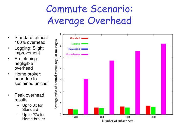 Commute Scenario: