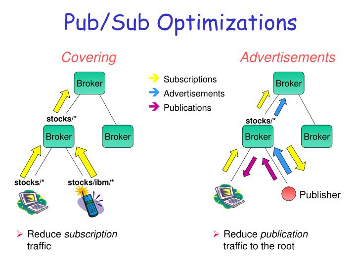 Pub/Sub Optimizations