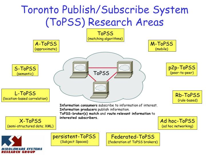 Toronto Publish/Subscribe System (ToPSS) Research Areas