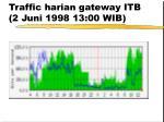 traffic harian gateway itb 2 juni 1998 13 00 wib