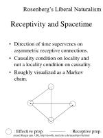 receptivity and spacetime