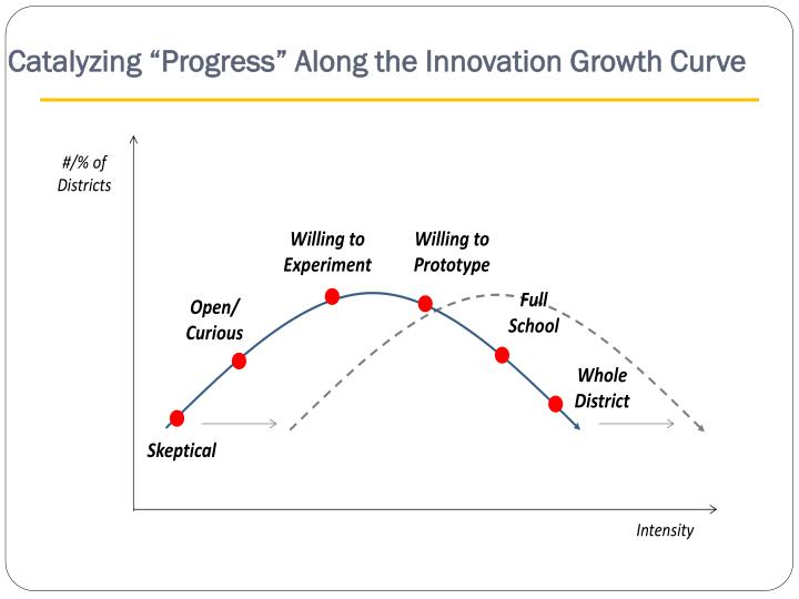 "Catalyzing ""Progress"" Along the Innovation Growth Curve"