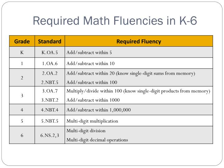 Required Math Fluencies in K-6