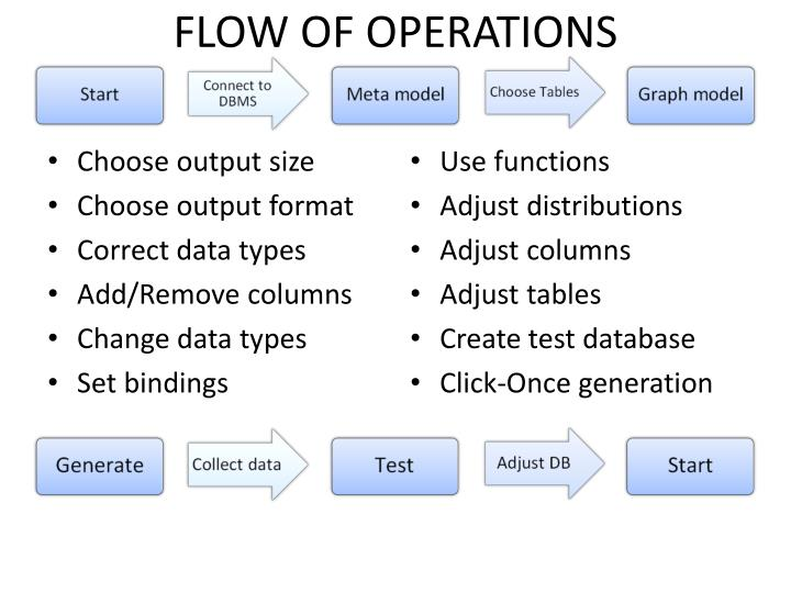 flow of operations n.