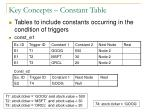 key concepts constant table