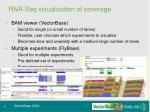 rna seq visualization of coverage