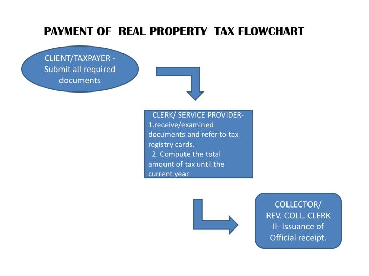 PAYMENT OF  REAL PROPERTY  TAX FLOWCHART
