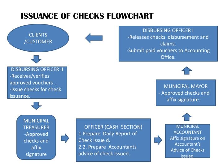 ISSUANCE OF CHECKS FLOWCHART
