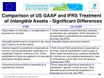 comparison of us gaap and ifrs treatment of intangible assets significant differences