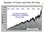 number of users and hits per day