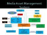 media asset management system