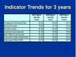 indicator trends for 3 years