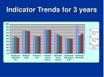 indicator trends for 3 years1