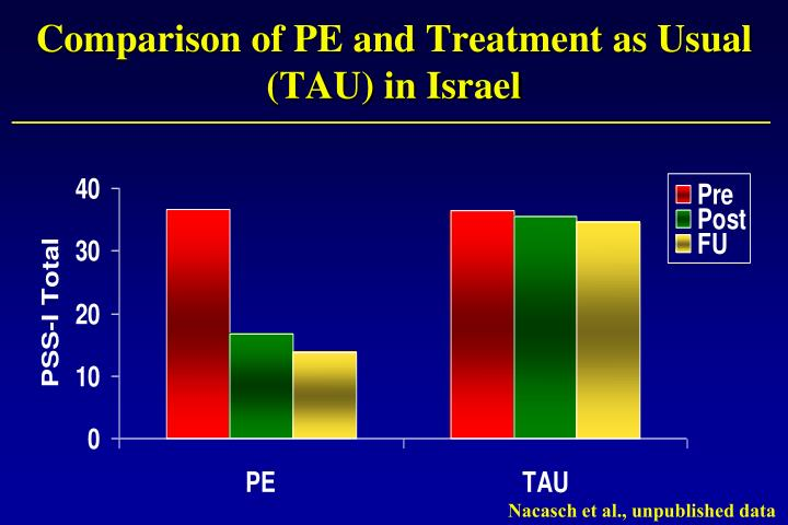 Comparison of PE and Treatment as Usual (TAU) in Israel