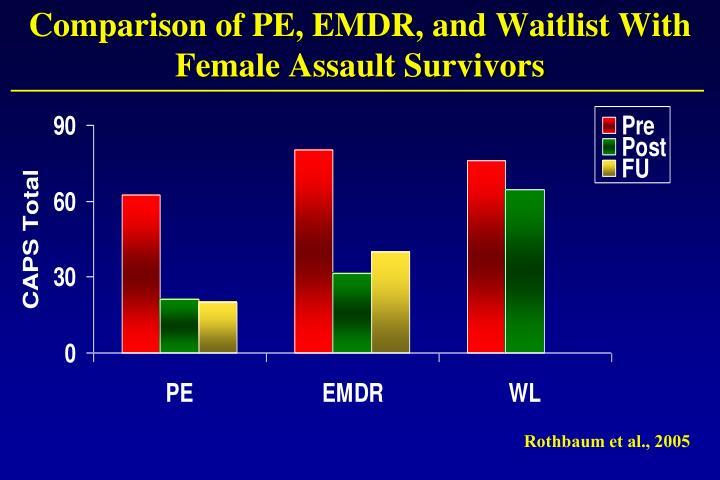 Comparison of PE, EMDR, and Waitlist With Female Assault Survivors