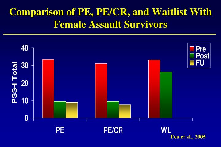 Comparison of PE, PE/CR, and Waitlist With Female Assault Survivors