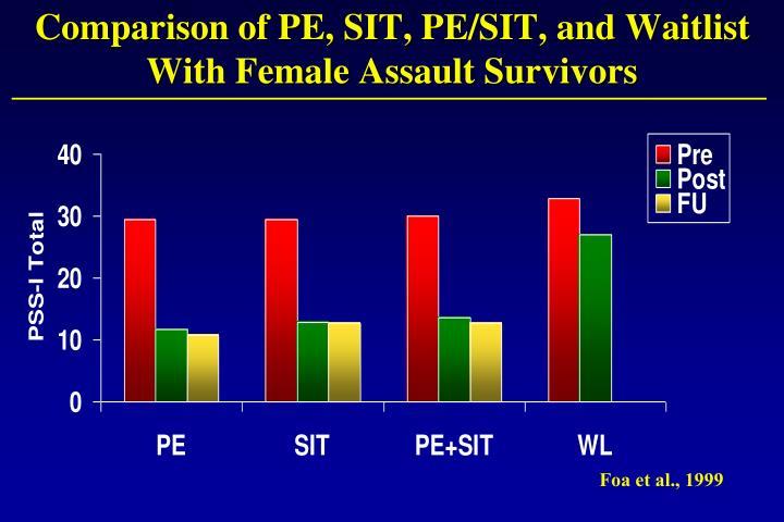 Comparison of PE, SIT, PE/SIT, and Waitlist With Female Assault Survivors