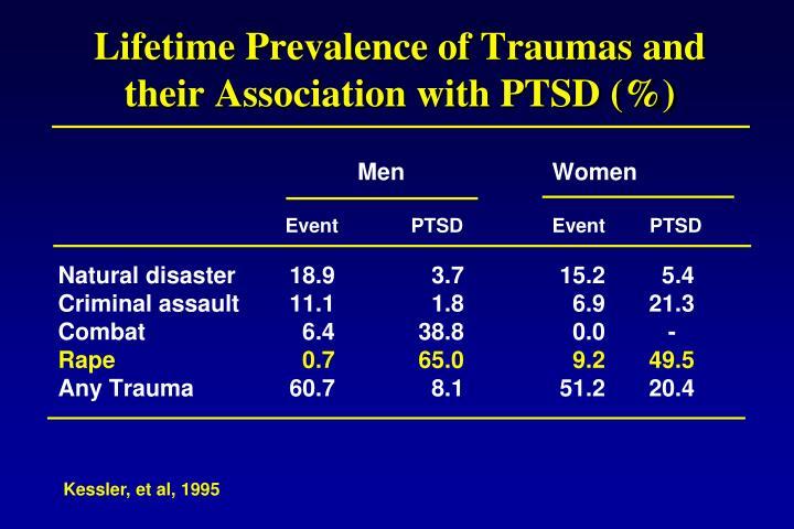 Lifetime Prevalence of Traumas and their Association with PTSD (%)