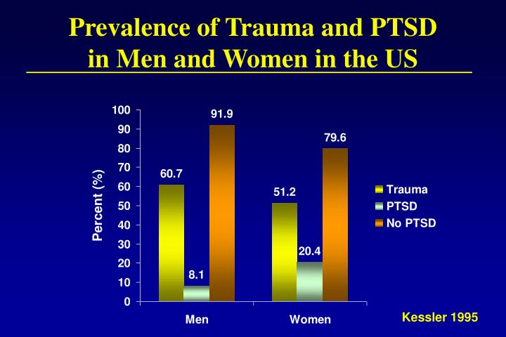 Prevalence of Trauma and PTSD in Men and Women in the US