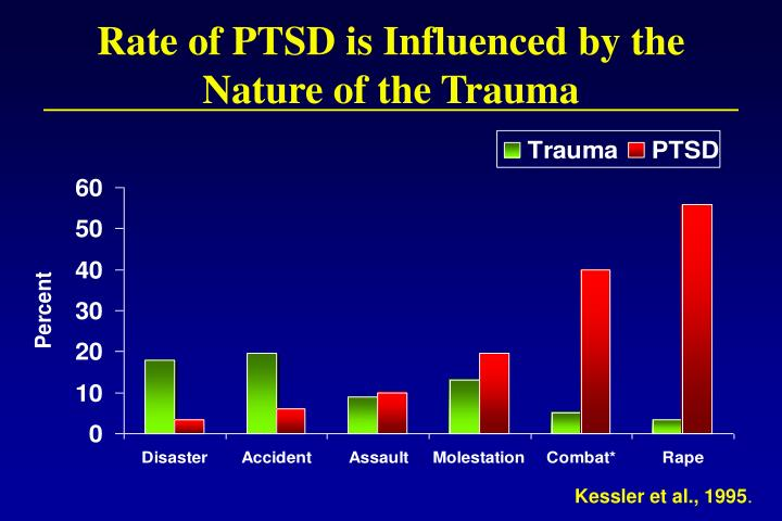 Rate of PTSD is Influenced by the Nature of the Trauma