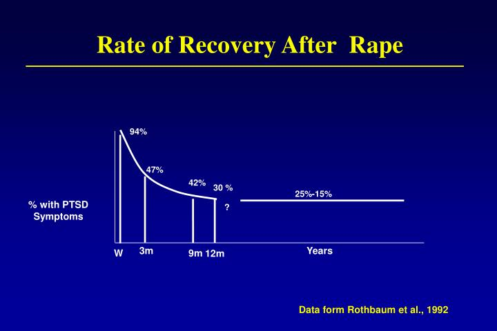 Rate of Recovery After  Rape
