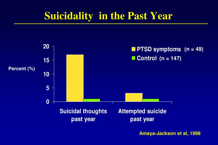 Suicidality  in the Past Year