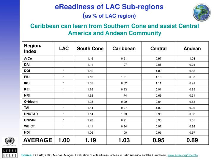 Ereadiness of lac sub regions as of lac region