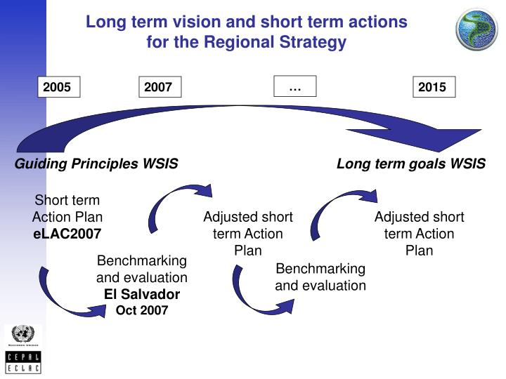 Long term vision and short term actions for the Regional Strategy