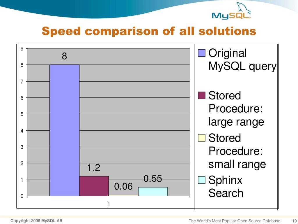 PPT - Geo/Spatial Search with MySQL PowerPoint Presentation