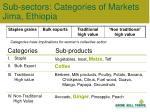 sub sectors categories of markets jima ethiopia