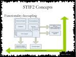 stif2 concepts