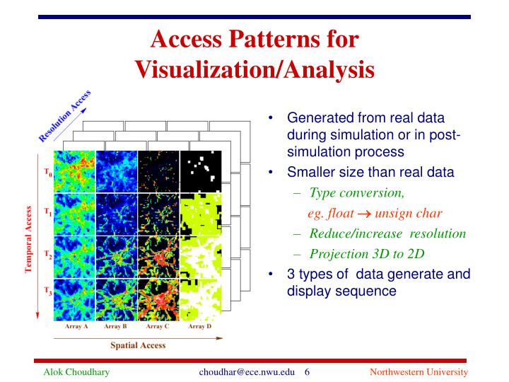 Access Patterns for Visualization/Analysis