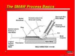 the smaw process basics