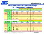 preferred hermetic multi layer packages for composite mh1m family