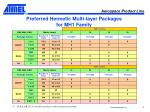 preferred hermetic multi layer packages for mh1 family
