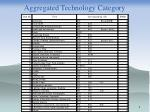 aggregated technology category