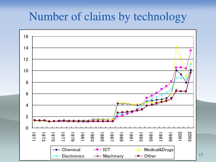 Number of claims by technology