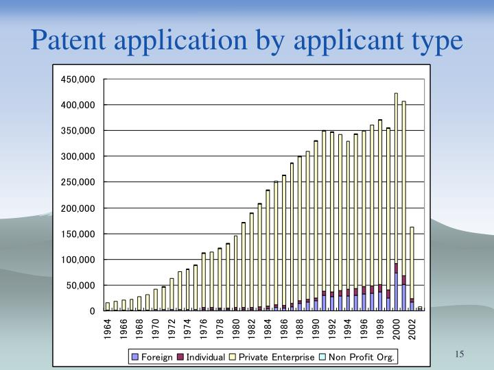 Patent application by applicant type