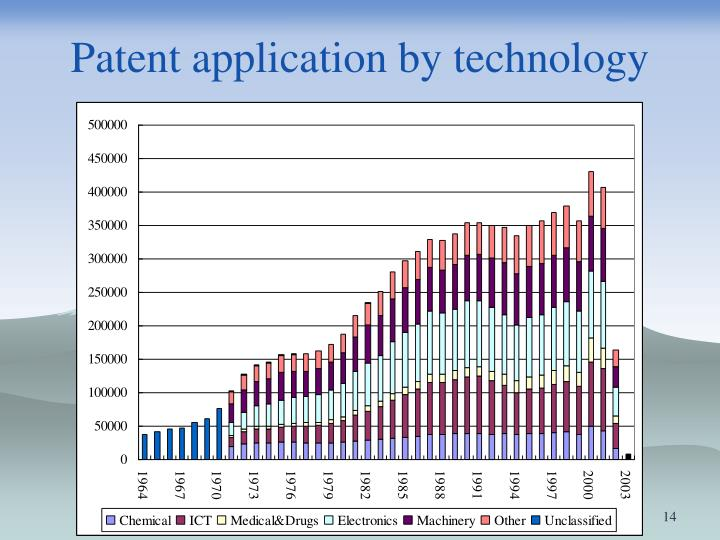 Patent application by technology