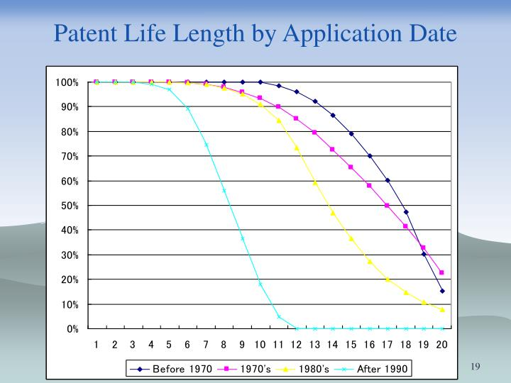 Patent Life Length by Application Date