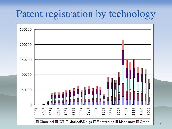 Patent registration by technology