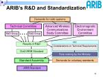 arib s r d and standardization