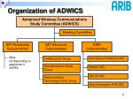 organization of adwics