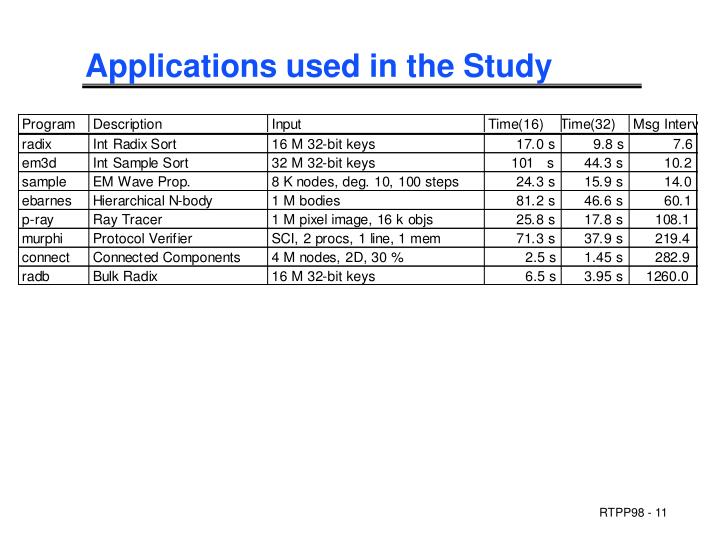 Applications used in the Study