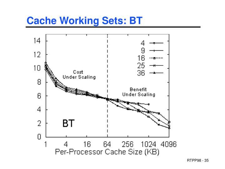 Cache Working Sets: BT