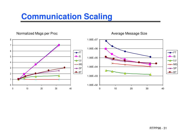 Communication Scaling