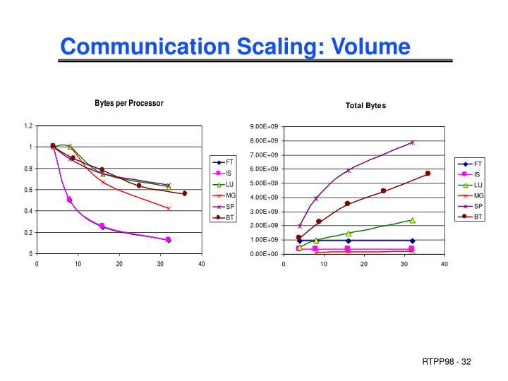 Communication Scaling: Volume