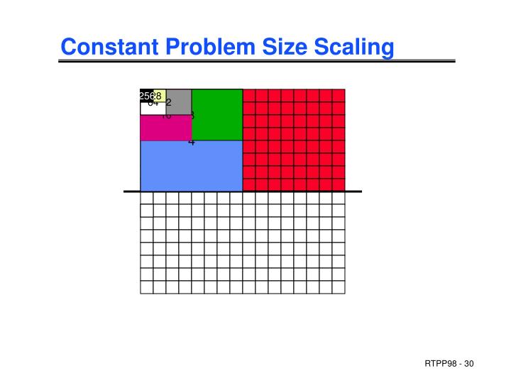 Constant Problem Size Scaling