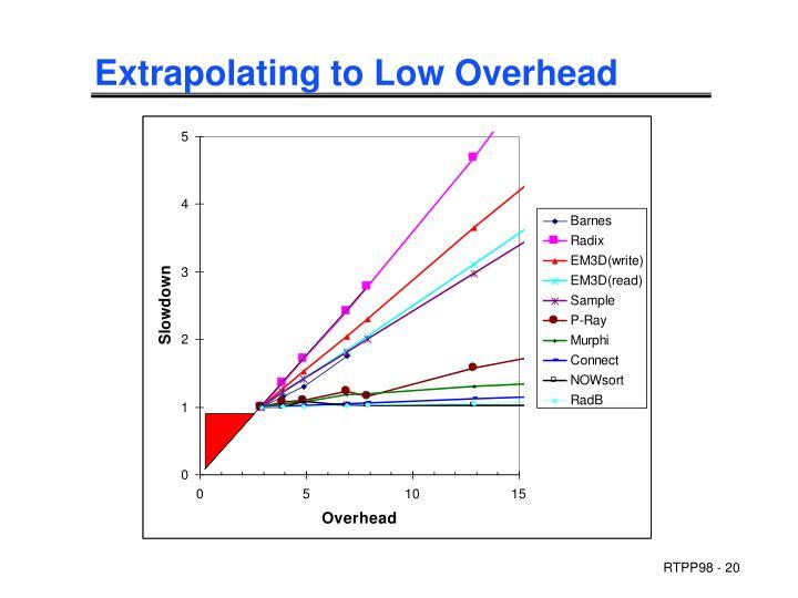 Extrapolating to Low Overhead