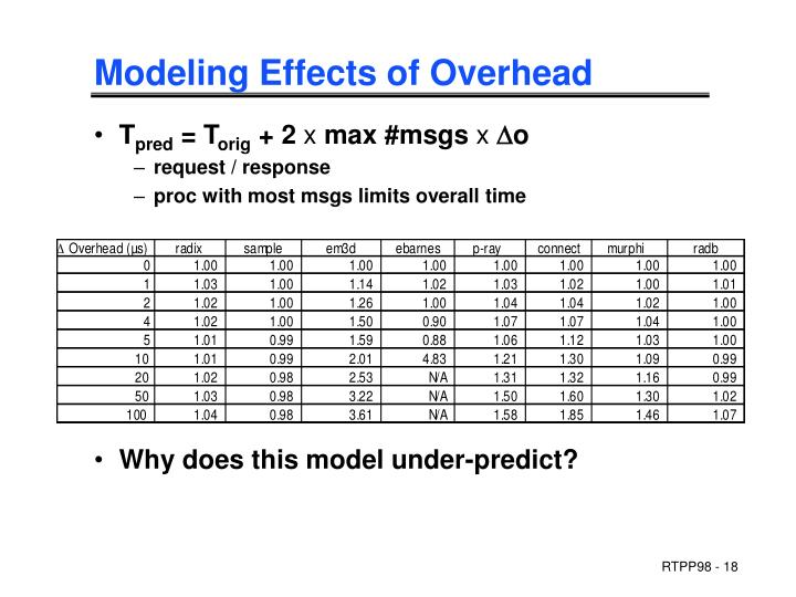 Modeling Effects of Overhead